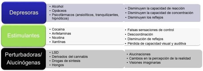 Alcohol Drogas